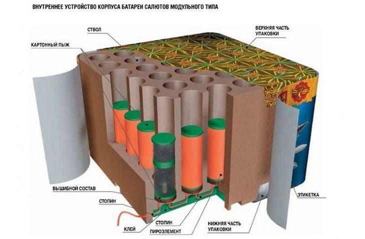 Устройство батареи салютов