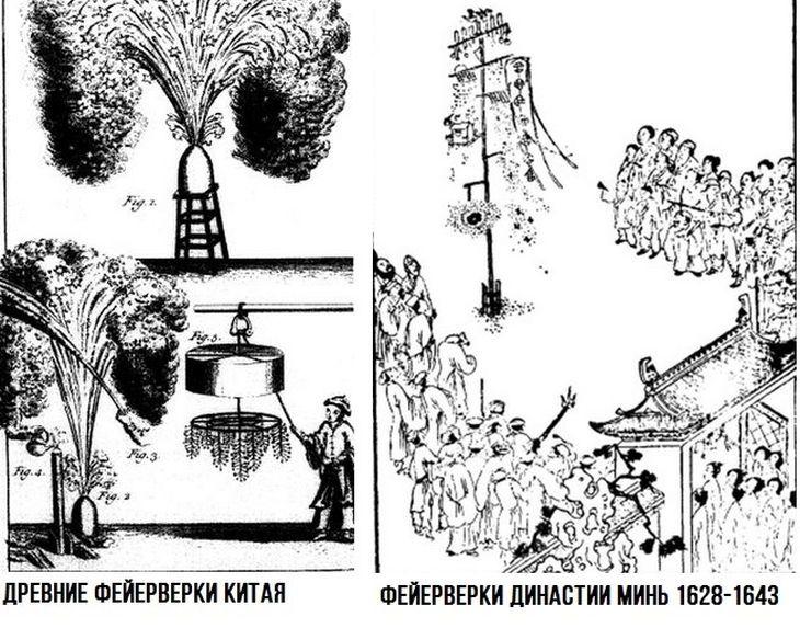 История фейерверков в Китае